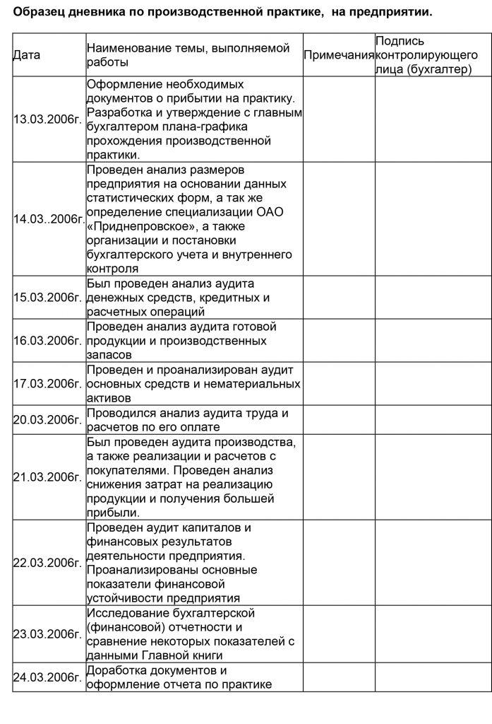 Пример заполнения дневника по учебной практике бухгалтера бесплатная программа для расчета заработной платы
